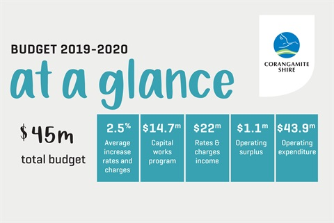 Draft Budget 2019-2020.jpg